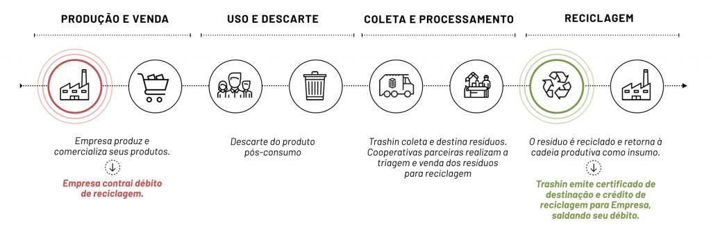 Logística Reversa - Créditos de Reciclagem Trashin